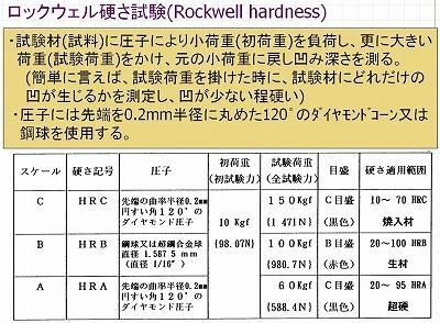 R試験方法