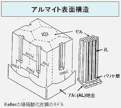 アルマイト表面構造