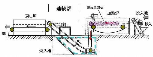 ガス浸炭炉