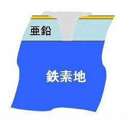 錆stage3